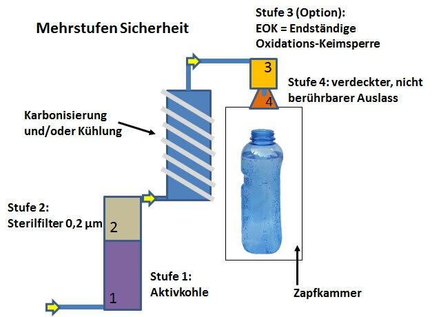 keimsperren im trinkwasserspender als schutzwall gegen bakterien und r ckverkeimung retrograde. Black Bedroom Furniture Sets. Home Design Ideas